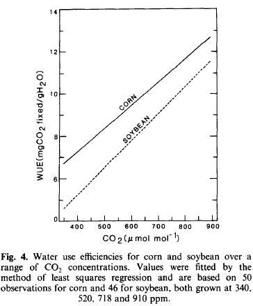 WaterUseEfficiency